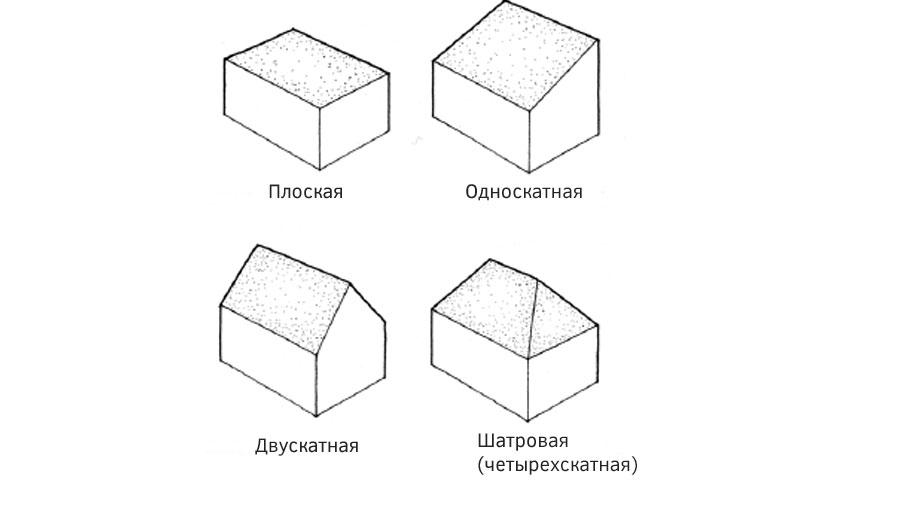 формы крыши стандартные