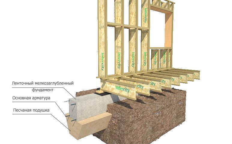 Ленточный мелкозаглублённый фундамент