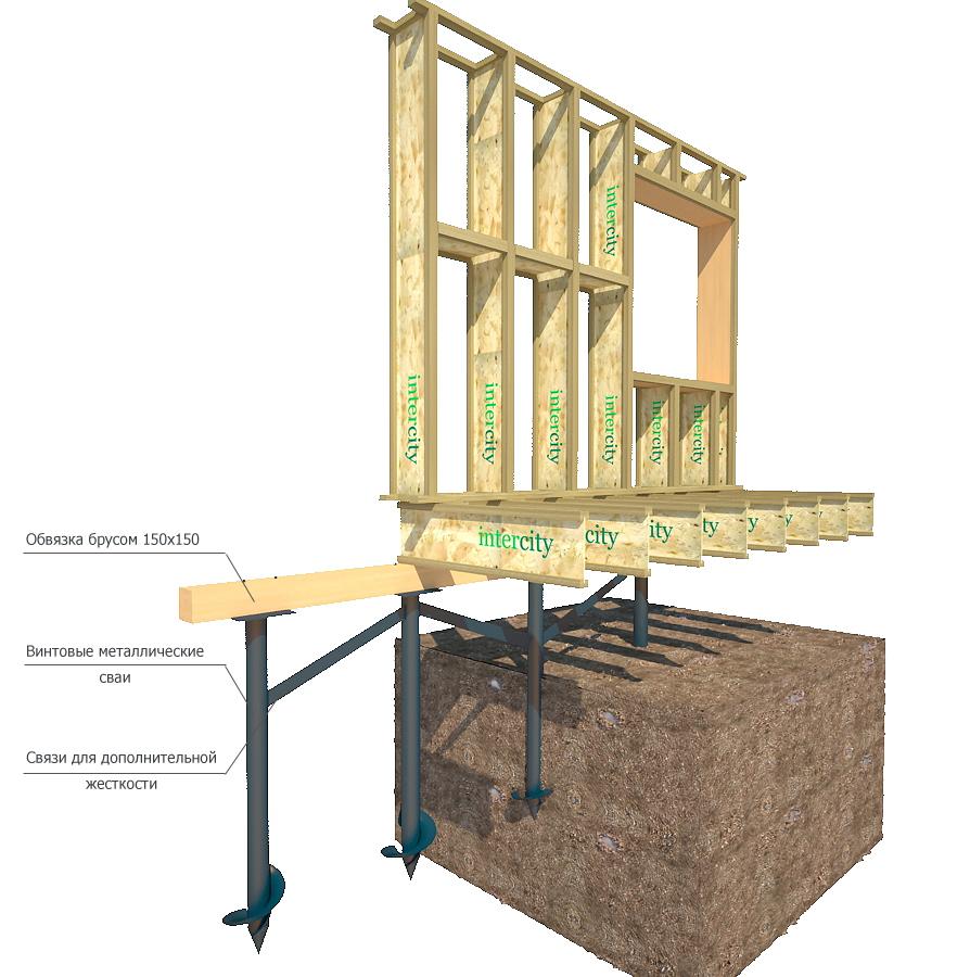 Фундамент на каркасный дом